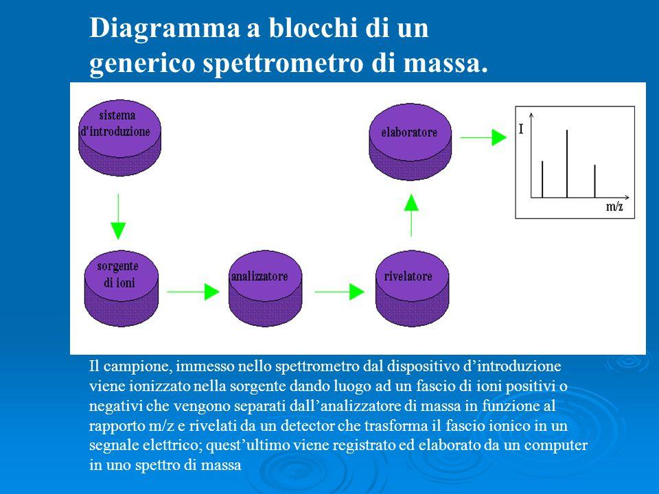 Diagramma a blocchi di un generico spettrometro di massa. Il campione, immesso nello spettrometro dal dispositivo dintroduzione viene ionizzato nella