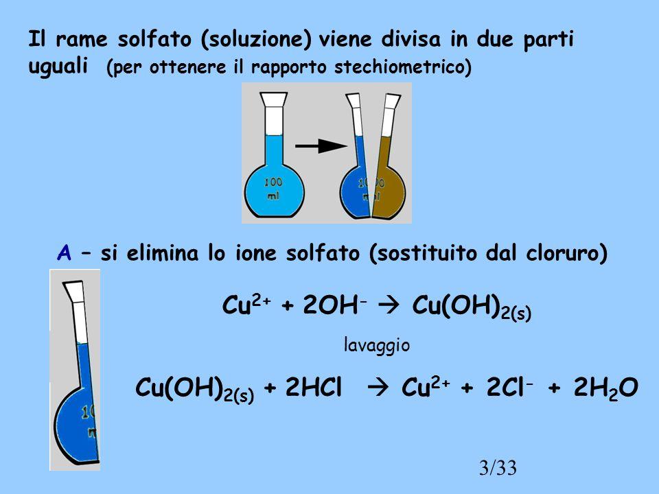 3/33 Il rame solfato (soluzione) viene divisa in due parti uguali (per ottenere il rapporto stechiometrico) Cu 2+ + 2OH - Cu(OH) 2(s) lavaggio A – si elimina lo ione solfato (sostituito dal cloruro) Cu(OH) 2(s) + 2HCl Cu 2+ + 2Cl - + 2H 2 O
