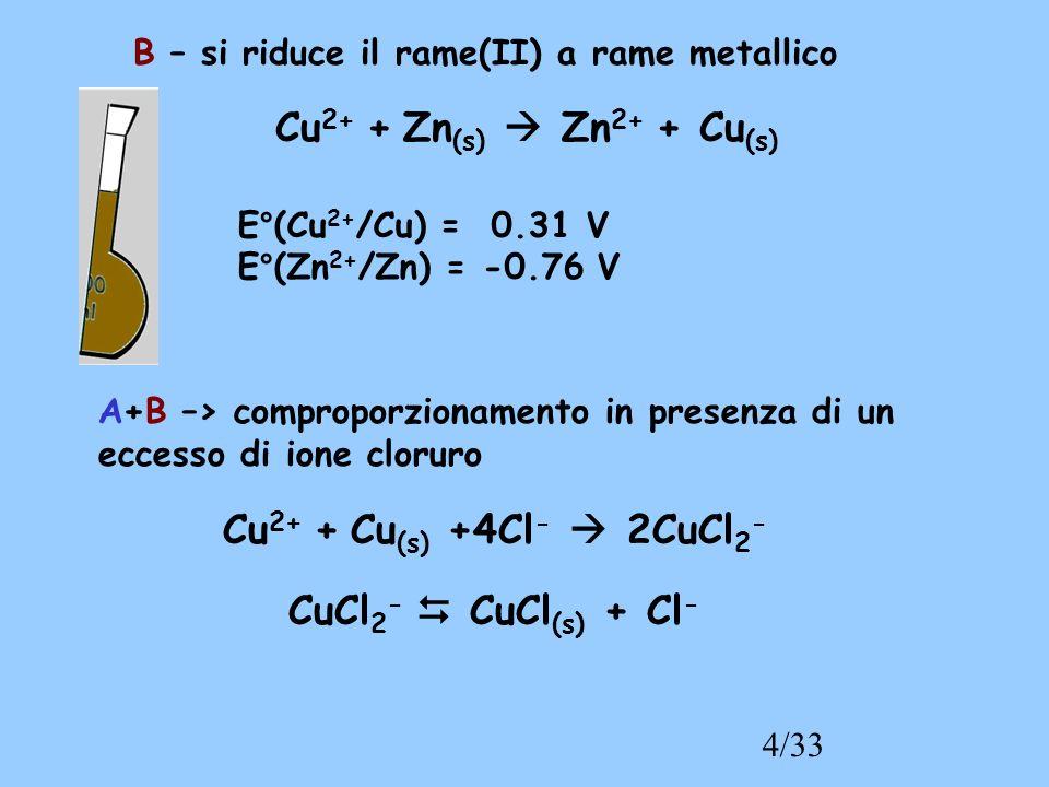 4/33 B – si riduce il rame(II) a rame metallico Cu 2+ + Zn (s) Zn 2+ + Cu (s) A+B –> comproporzionamento in presenza di un eccesso di ione cloruro Cu