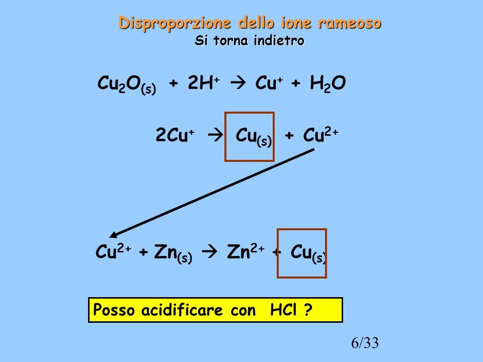 6/33 Cu 2 O (s) + 2H + Cu + + H 2 O 2Cu + Cu (s) + Cu 2+ Cu 2+ + Zn (s) Zn 2+ + Cu (s) Posso acidificare con HCl ? Disproporzione dello ione rameoso S