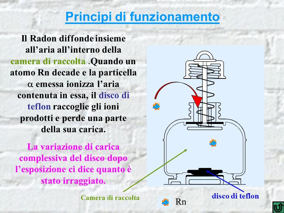 Principi di funzionamento disco di teflon Il Radon diffonde insieme allaria allinterno della camera di raccolta.Quando un atomo Rn decade e la particella emessa ionizza laria contenuta in essa, il disco di teflon raccoglie gli ioni prodotti e perde una parte della sua carica.