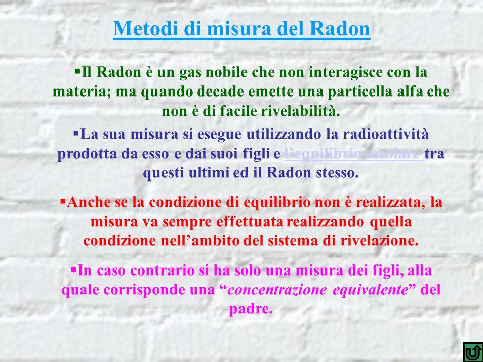 Il Radon è un gas nobile che non interagisce con la materia; ma quando decade emette una particella alfa che non è di facile rivelabilità.