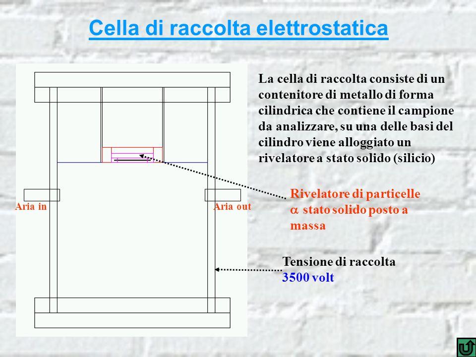 Cella di raccolta elettrostatica Rivelatore di particelle stato solido posto a massa Tensione di raccolta 3500 volt Aria inAria out La cella di raccolta consiste di un contenitore di metallo di forma cilindrica che contiene il campione da analizzare, su una delle basi del cilindro viene alloggiato un rivelatore a stato solido (silicio)