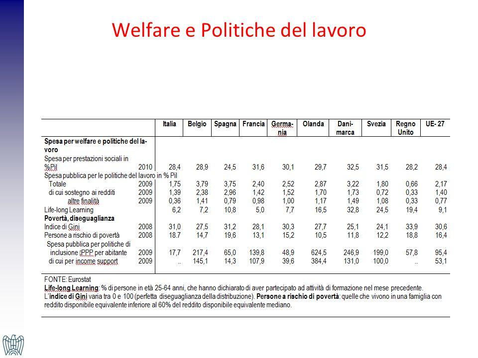 Welfare e Politiche del lavoro