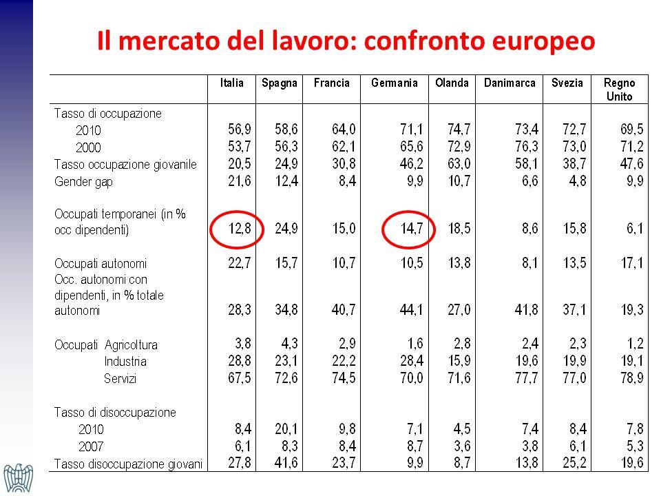 Il mercato del lavoro: confronto europeo