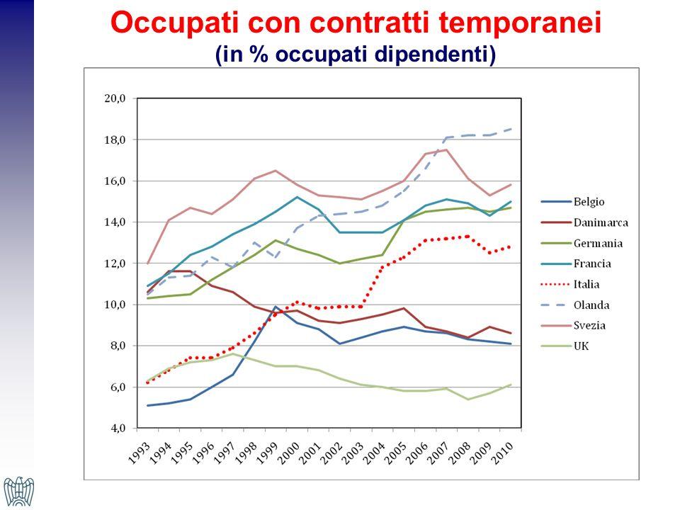 Occupati con contratti temporanei (in % occupati dipendenti)