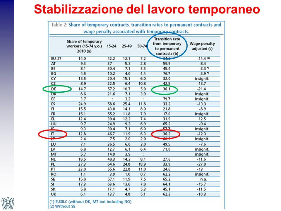 Stabilizzazione del lavoro temporaneo