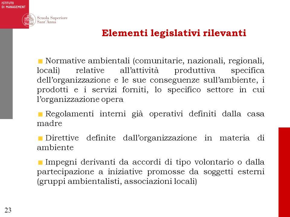 23 Elementi legislativi rilevanti Normative ambientali (comunitarie, nazionali, regionali, locali) relative allattività produttiva specifica dellorgan