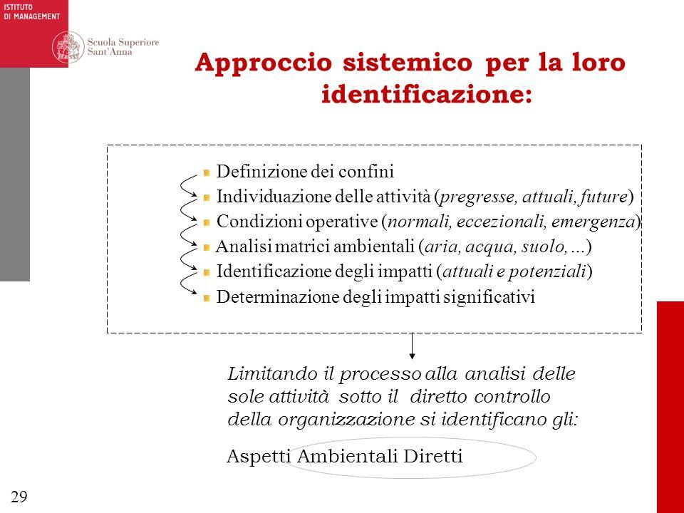 29 Approccio sistemico per la loro identificazione: Definizione dei confini Individuazione delle attività (pregresse, attuali, future) Condizioni oper