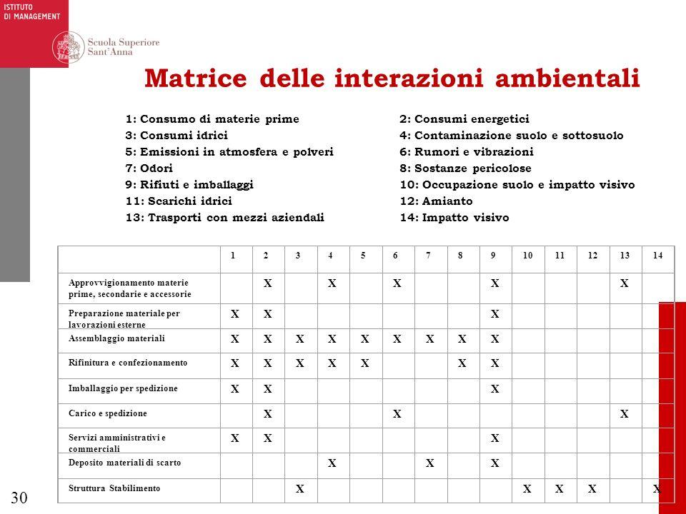 30 Matrice delle interazioni ambientali 1: Consumo di materie prime2: Consumi energetici 3: Consumi idrici 4: Contaminazione suolo e sottosuolo 5: Emi
