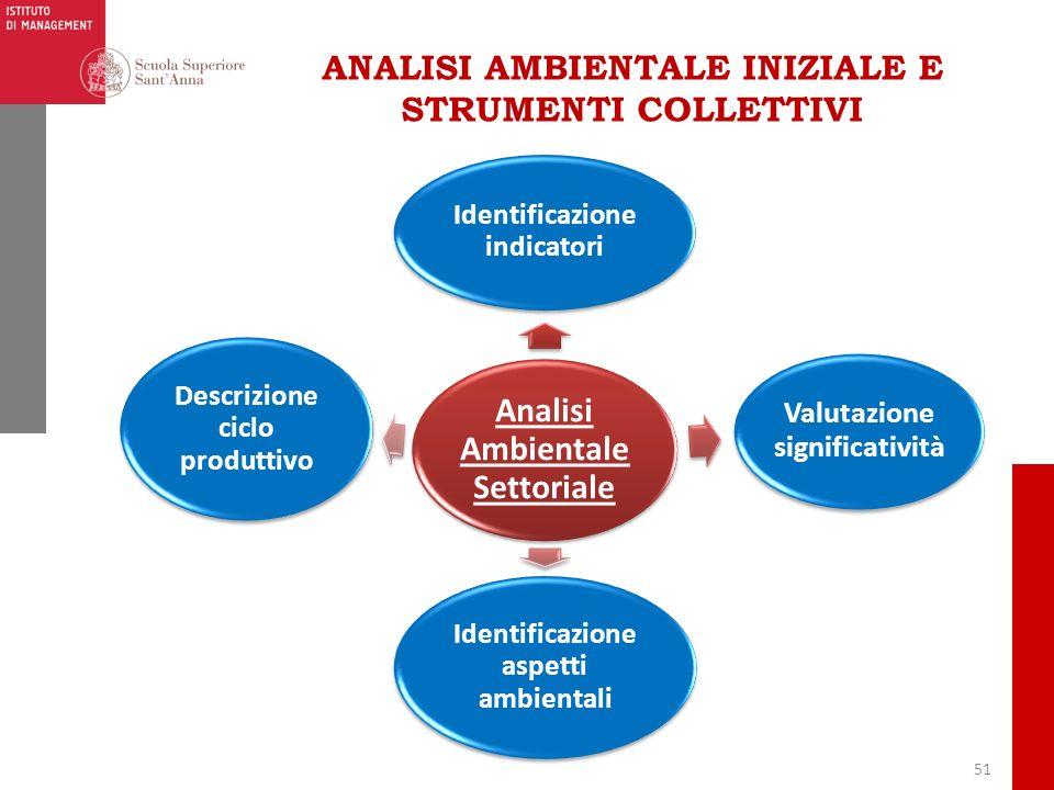 51 ANALISI AMBIENTALE INIZIALE E STRUMENTI COLLETTIVI Analisi Ambientale Settoriale Identificazione indicatori Valutazione significatività Identificaz