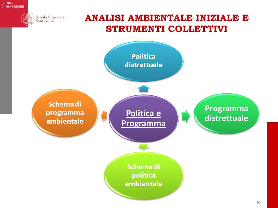 62 ANALISI AMBIENTALE INIZIALE E STRUMENTI COLLETTIVI Politica e Programma Politica distrettuale Programma distrettuale Schema di politica ambientale
