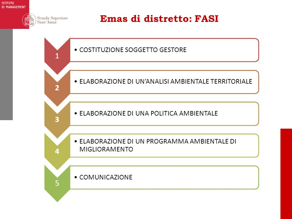 Emas di distretto: OBIETTIVO 1 COSTITUZIONE SOGGETTO GESTORE 2 ELABORAZIONE DI UNANALISI AMBIENTALE TERRITORIALE 3 ELABORAZIONE DI UNA POLITICA AMBIENTALE 4 ELABORAZIONE DI UN PROGRAMMA AMBIENTALE DI MIGLIORAMENTO 5 COMUNICAZIONE EMAS SINGOLE ORGANIZZAZIONI INSEDIATE NEL DISTRETTO