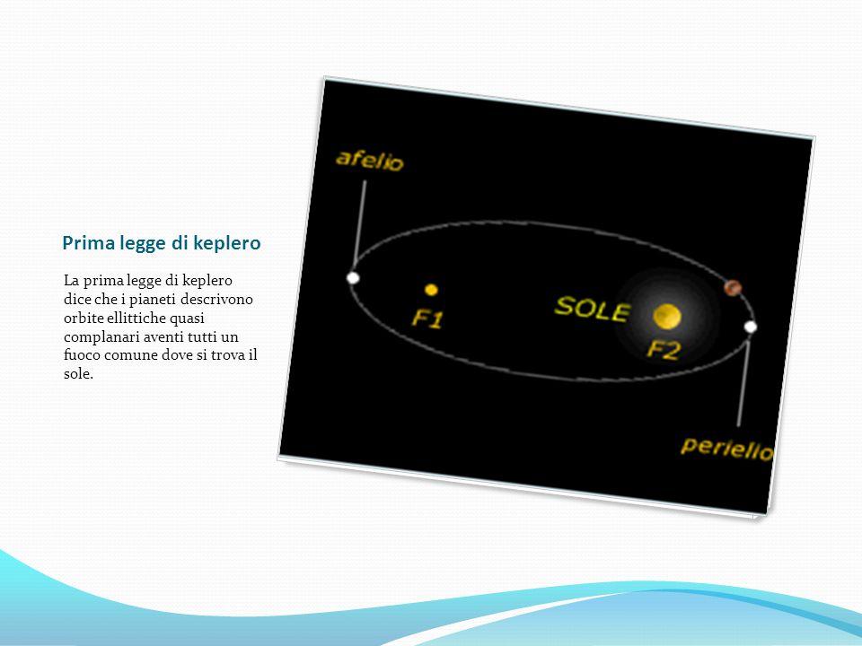 Prima legge di keplero La prima legge di keplero dice che i pianeti descrivono orbite ellittiche quasi complanari aventi tutti un fuoco comune dove si trova il sole.
