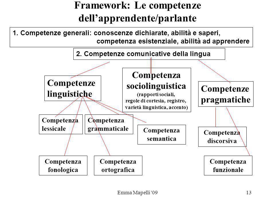Emma Mapelli '0913 Framework: Le competenze dellapprendente/parlante Competenze linguistiche Competenza sociolinguistica (rapporti sociali, regole di