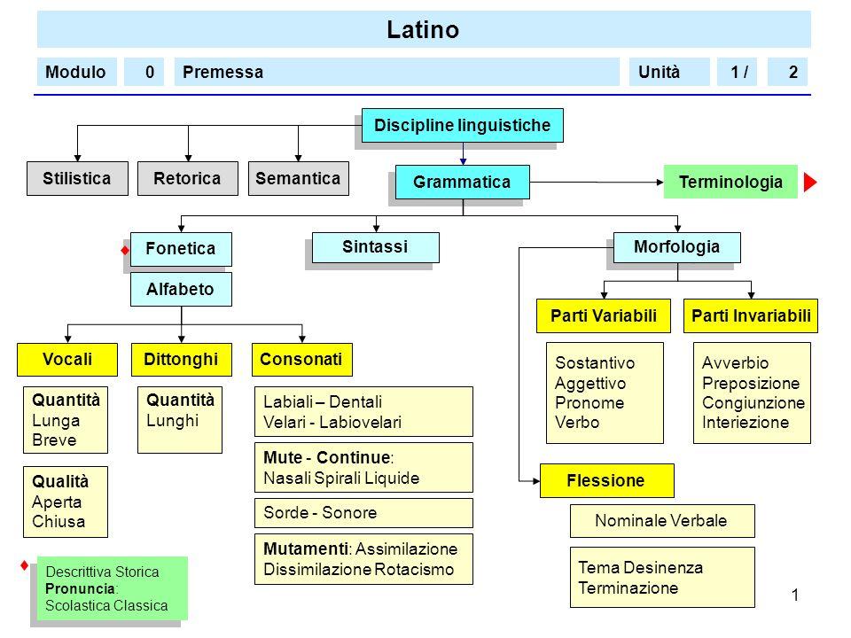Latino Modulo/PremessaUnità 1 1 /20 Grammatica Fonetica Morfologia Sintassi Discipline linguistiche StilisticaRetoricaSemantica Alfabeto Consonati Par