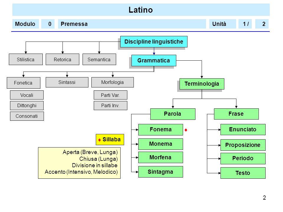 Latino Modulo/PremessaUnità 2 1 /20 Grammatica Fonetica MorfologiaSintassi Discipline linguistiche StilisticaRetoricaSemantica Terminologia Parola Fra