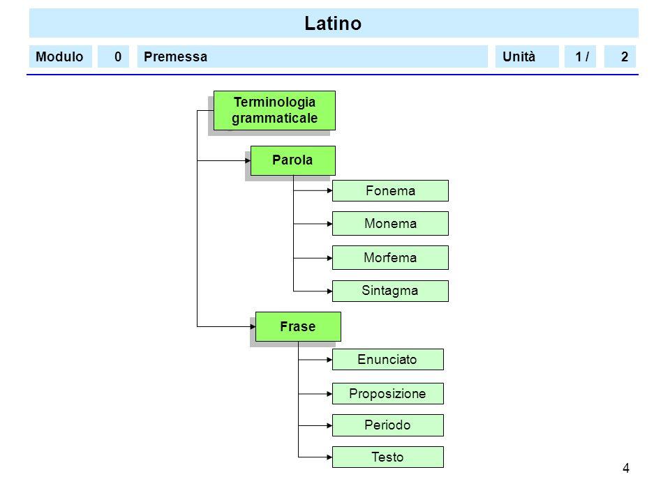 Latino Modulo/PremessaUnità 4 Terminologia grammaticale Terminologia grammaticale Fonema Monema Morfema Sintagma Proposizione Periodo Testo Frase Paro