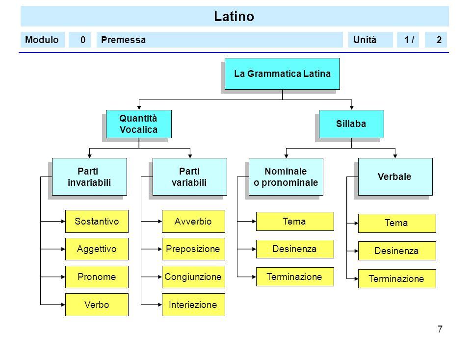 Latino Modulo/PremessaUnità 8 Pronuncia del Latino Pronuncia Classica (Restituta) Pronuncia Classica (Restituta) Pronuncia Scolastica (Ecclesiastica / Romana) Pronuncia Scolastica (Ecclesiastica / Romana) ae, oe y, yi h ph ti + vocale tì s, t, x + ti gl c, g + e, i u semiconsonantica è i muta f zi ti suono gutturale suono palatale v ae, oe y h, ch, ph, th ti + vocale cg s, t, x + ti quu gn s v ns, m àe, òe ü leggera aspirazione ti suono gutturale ti ku suono gutturale sorda u indebolimento e scomparsa 1 /20