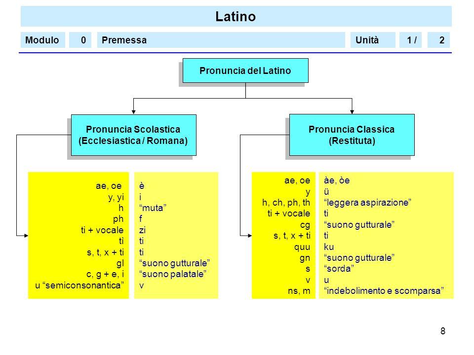 Latino Modulo/PremessaUnità 8 Pronuncia del Latino Pronuncia Classica (Restituta) Pronuncia Classica (Restituta) Pronuncia Scolastica (Ecclesiastica /