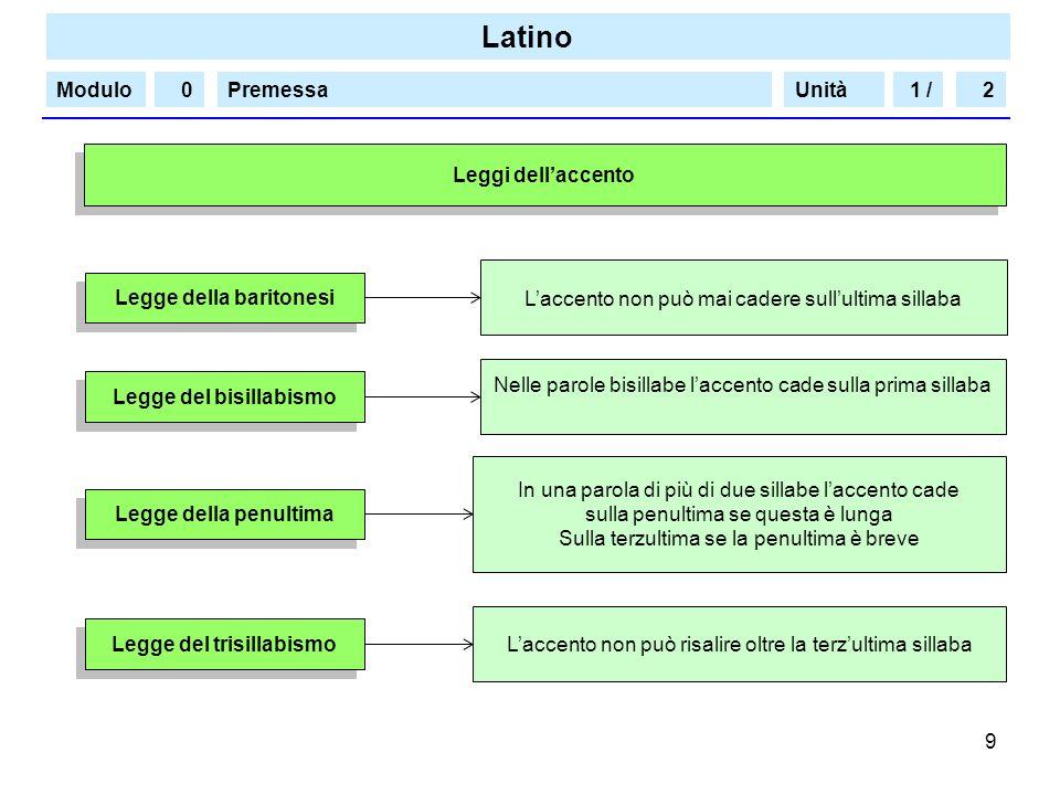 Latino Modulo/PremessaUnità 9 Leggi dellaccento Laccento non può mai cadere sullultima sillaba Legge della baritonesi 1 /20 Nelle parole bisillabe lac