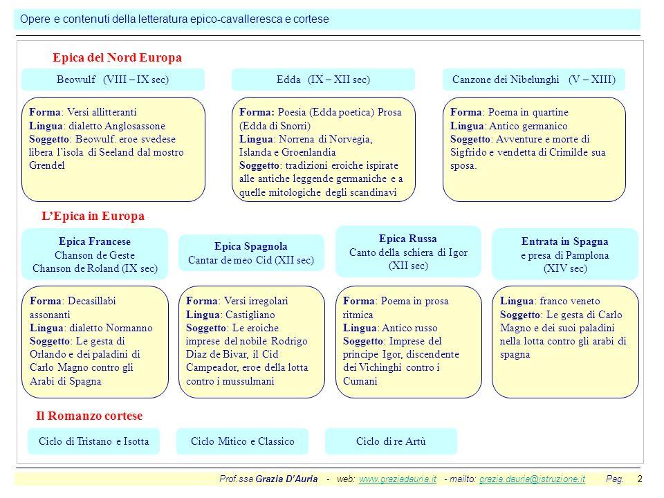 Prof.ssa Grazia DAuria - web: www.graziadauria.it - mailto: grazia.dauria@istruzione.it Pag. 2www.graziadauria.itgrazia.dauria@istruzione.it Opere e c