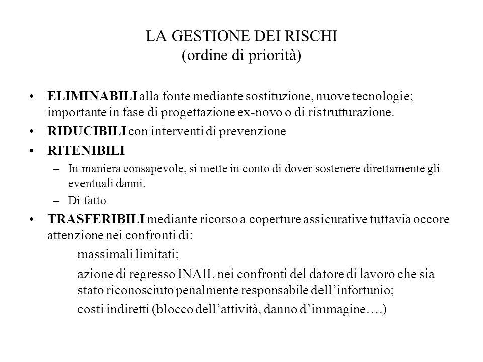 LA GESTIONE DEI RISCHI (ordine di priorità) ELIMINABILI alla fonte mediante sostituzione, nuove tecnologie; importante in fase di progettazione ex-nov