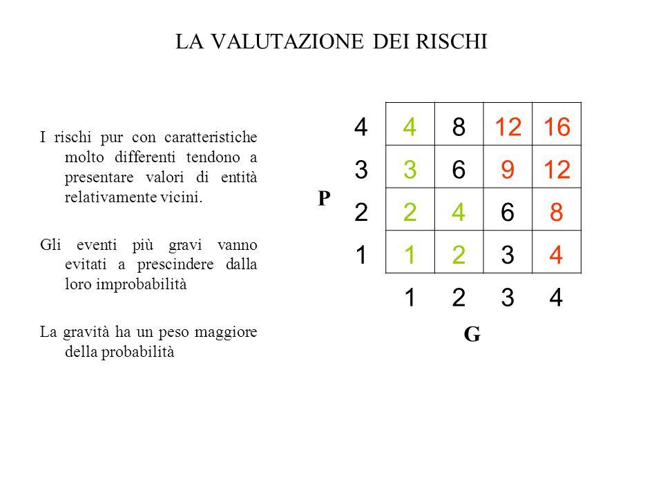 LA VALUTAZIONE DEI RISCHI I rischi pur con caratteristiche molto differenti tendono a presentare valori di entità relativamente vicini. Gli eventi più