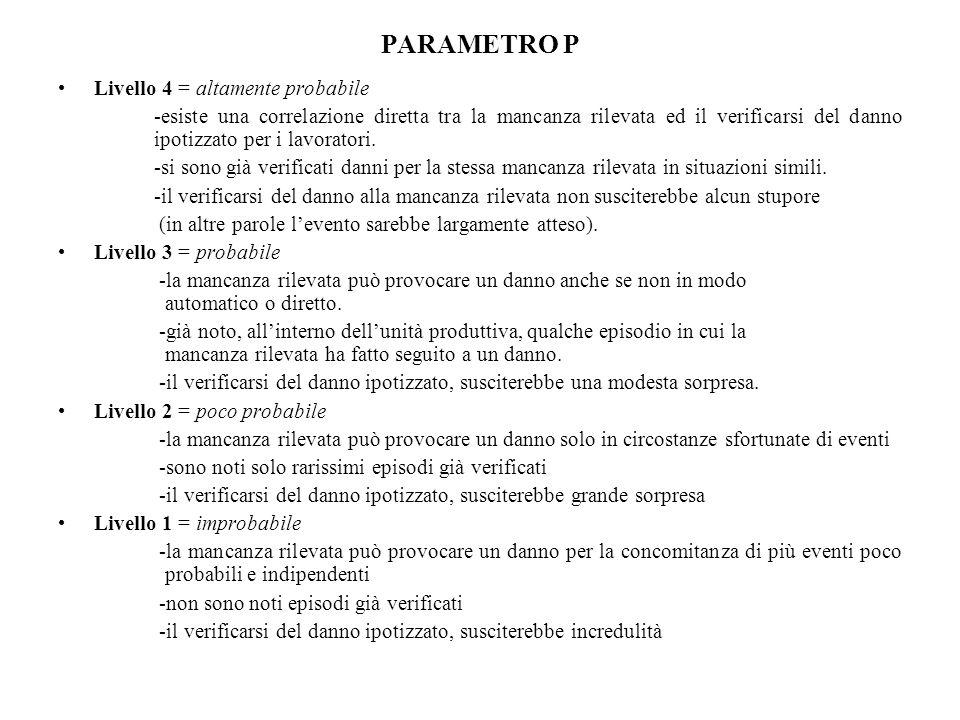 PARAMETRO P Livello 4 = altamente probabile -esiste una correlazione diretta tra la mancanza rilevata ed il verificarsi del danno ipotizzato per i lav