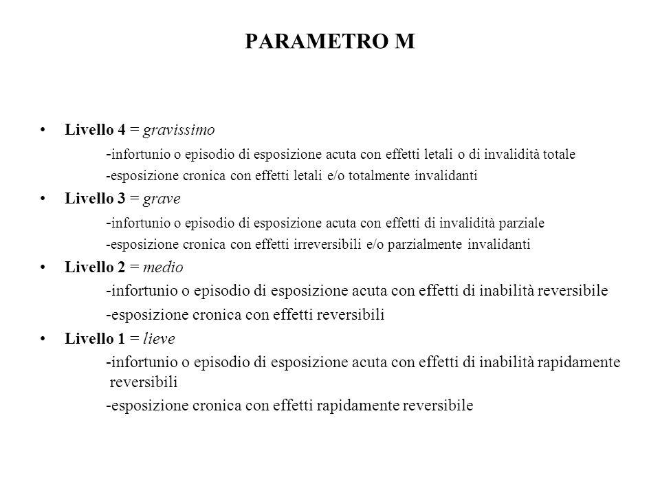 PARAMETRO M Livello 4 = gravissimo - infortunio o episodio di esposizione acuta con effetti letali o di invalidità totale -esposizione cronica con eff