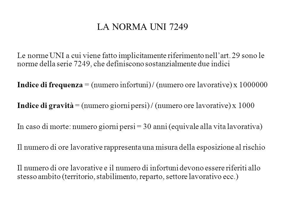 LA NORMA UNI 7249 Le norme UNI a cui viene fatto implicitamente riferimento nellart. 29 sono le norme della serie 7249, che definiscono sostanzialment