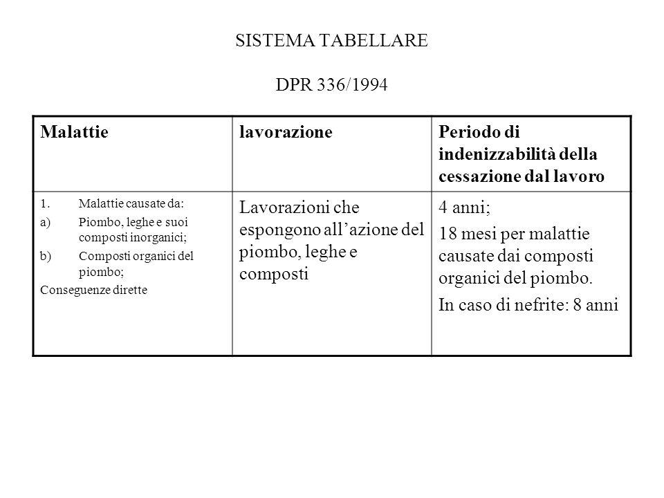 SISTEMA TABELLARE DPR 336/1994 MalattielavorazionePeriodo di indenizzabilità della cessazione dal lavoro 1.Malattie causate da: a)Piombo, leghe e suoi