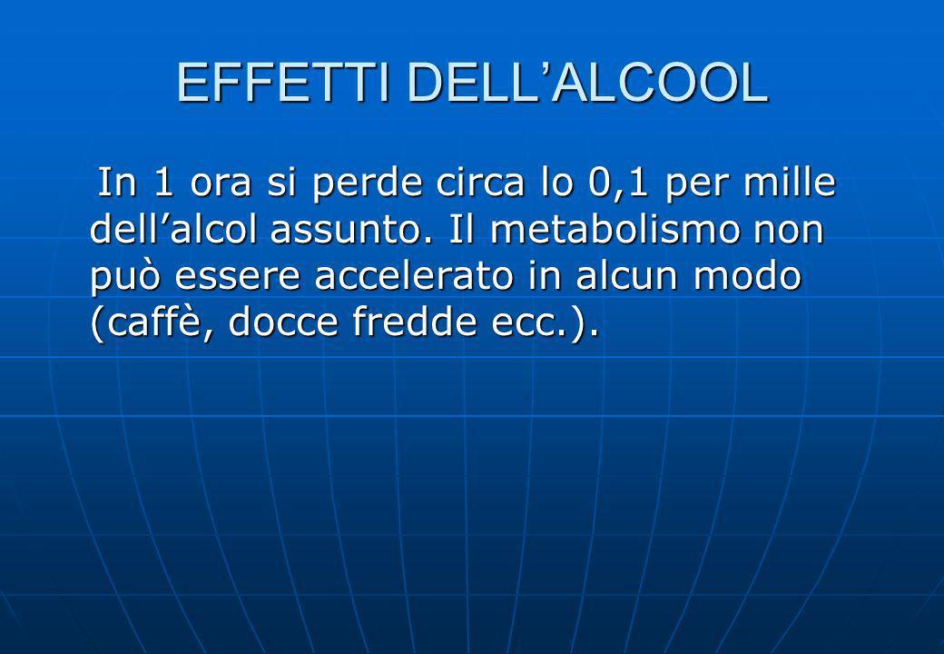 EFFETTI DELLALCOOL In 1 ora si perde circa lo 0,1 per mille dellalcol assunto. Il metabolismo non può essere accelerato in alcun modo (caffè, docce fr
