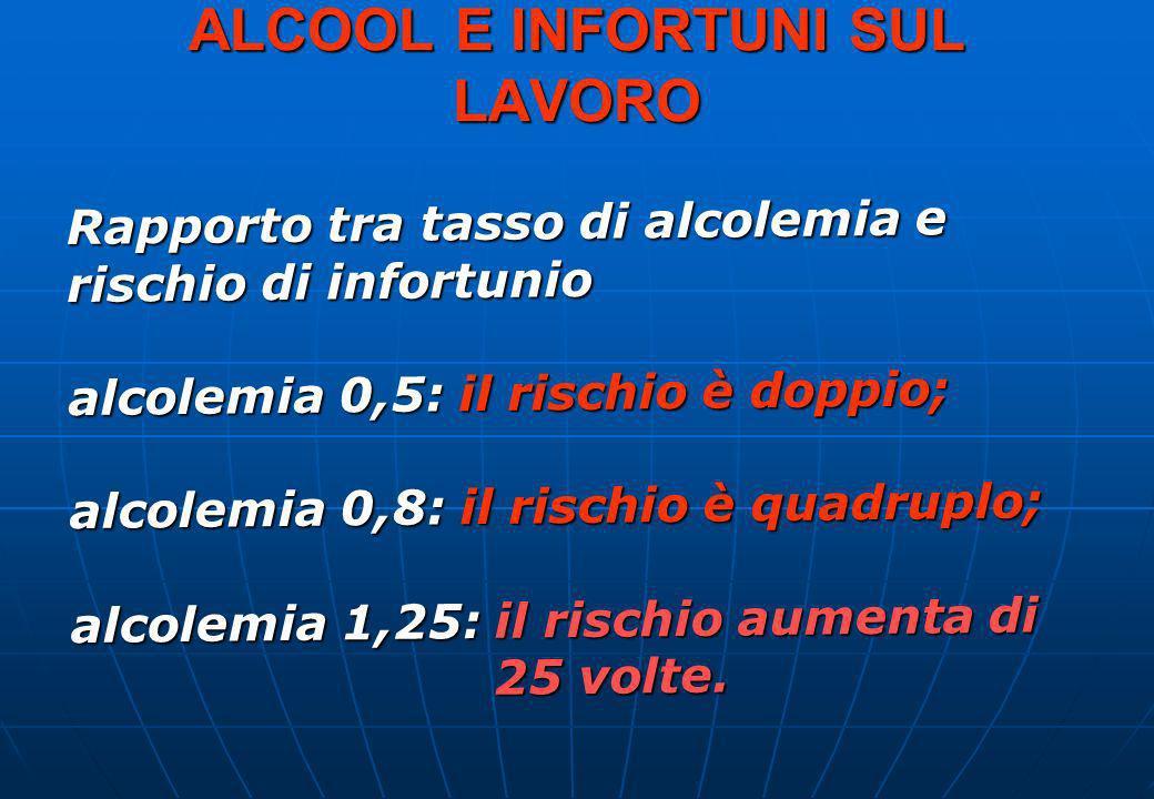 ALCOOL E INFORTUNI SUL LAVORO Rapporto tra tasso di alcolemia e rischio di infortunio alcolemia 0,5: il rischio è doppio; alcolemia 0,8: il rischio è