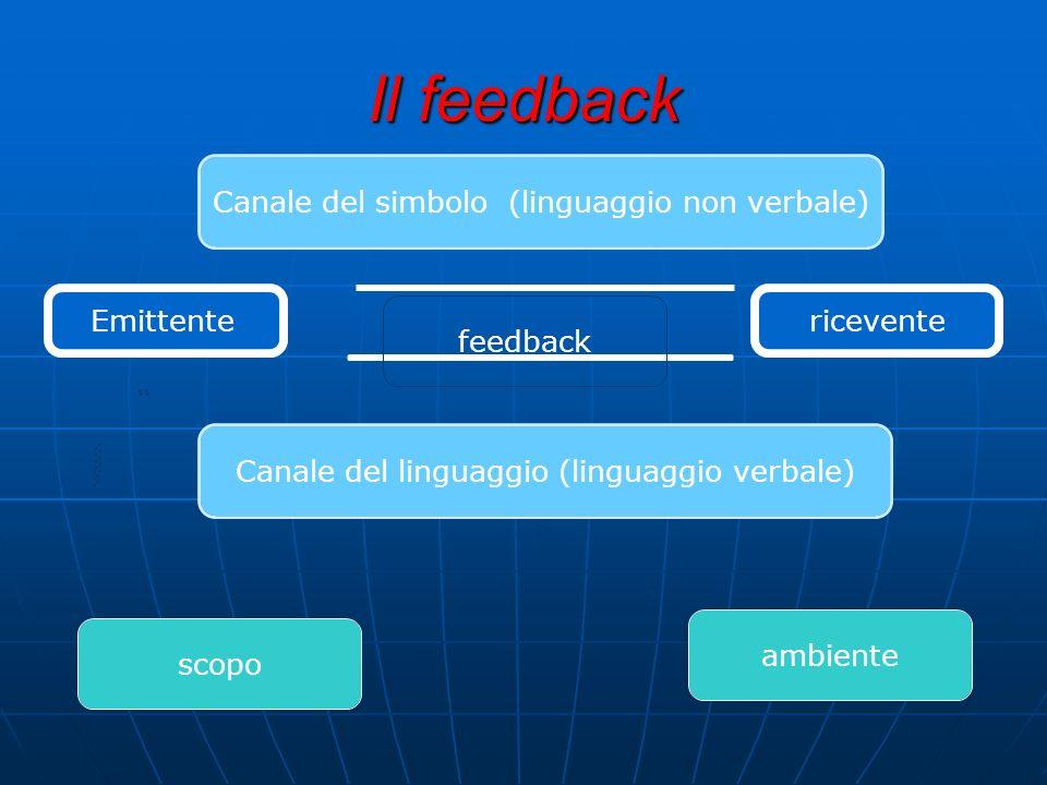 Il feedback Canale del simbolo (linguaggio non verbale) Emittentefeedback Canale del linguaggio (linguaggio verbale) ambiente scopo ricevente