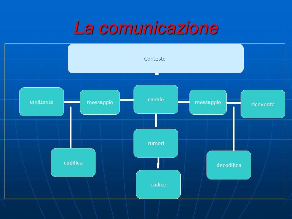 La comunicazione Contesto emittente codifica messaggiocanale rumori codice messaggio ricevente decodifica