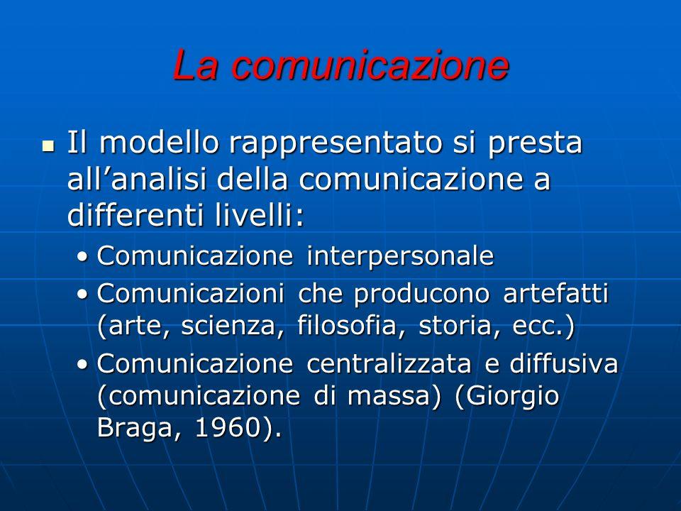 La comunicazione Il modello rappresentato si presta allanalisi della comunicazione a differenti livelli: Il modello rappresentato si presta allanalisi