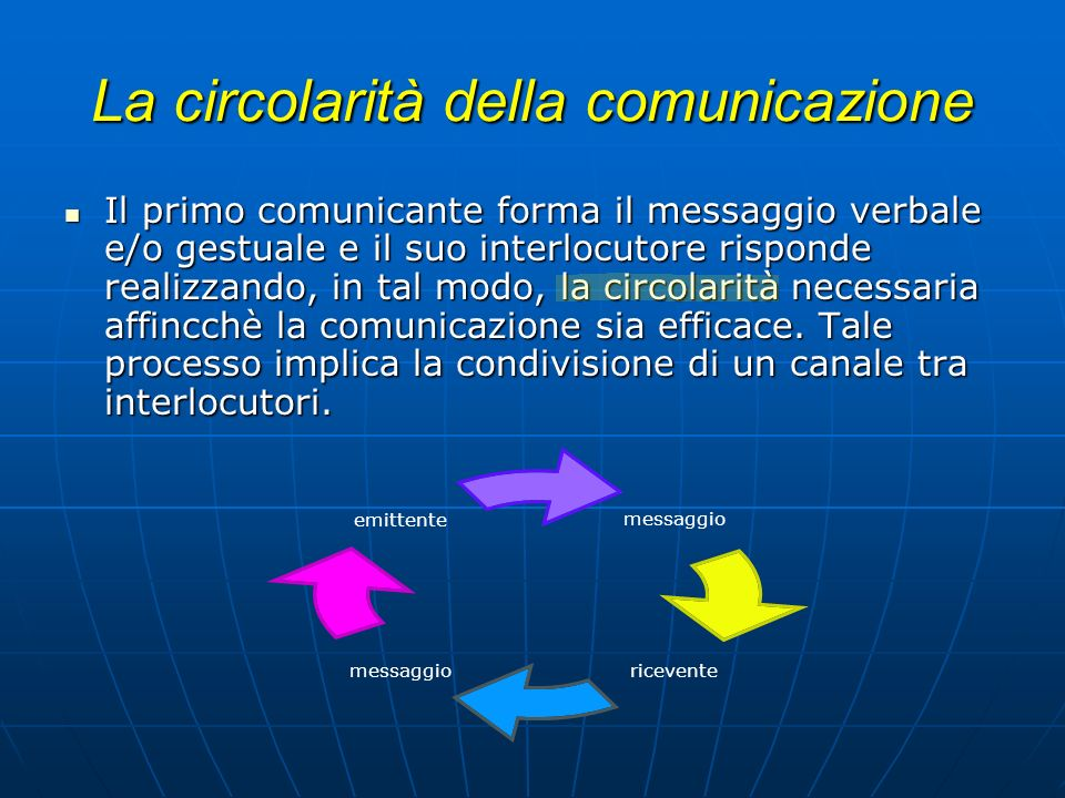 La circolarità della comunicazione Il primo comunicante forma il messaggio verbale e/o gestuale e il suo interlocutore risponde realizzando, in tal mo