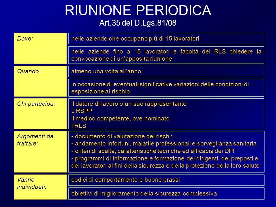 RIUNIONE PERIODICA Art.35 del D.Lgs.81/08 Dove: Quando: Chi partecipa: Argomenti da trattare: Vanno individuati: nelle aziende che occupano più di 15