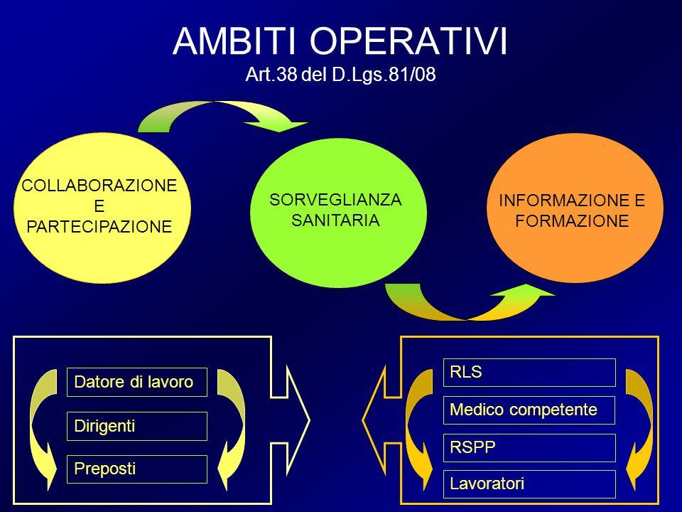 AMBITI OPERATIVI Art.38 del D.Lgs.81/08 COLLABORAZIONE E PARTECIPAZIONE SORVEGLIANZA SANITARIA INFORMAZIONE E FORMAZIONE RLS Medico competente RSPP La