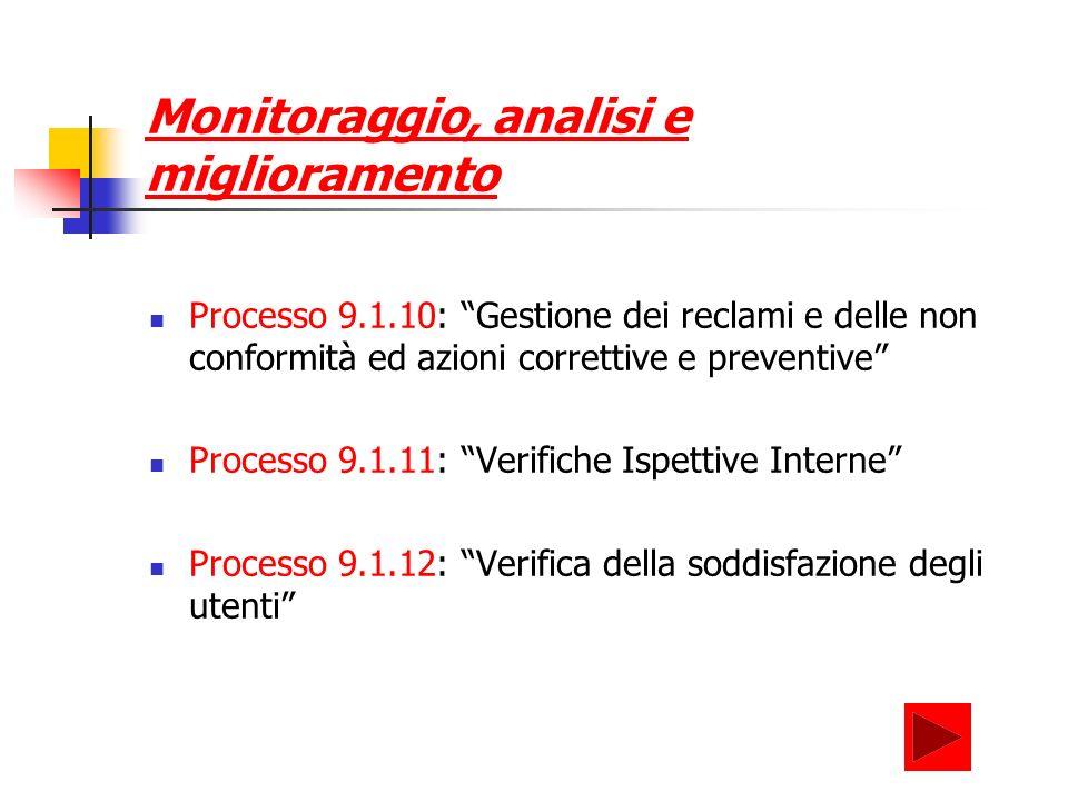 Monitoraggio, analisi e miglioramento Processo 9.1.10: Gestione dei reclami e delle non conformità ed azioni correttive e preventive Processo 9.1.11: Verifiche Ispettive Interne Processo 9.1.12: Verifica della soddisfazione degli utenti