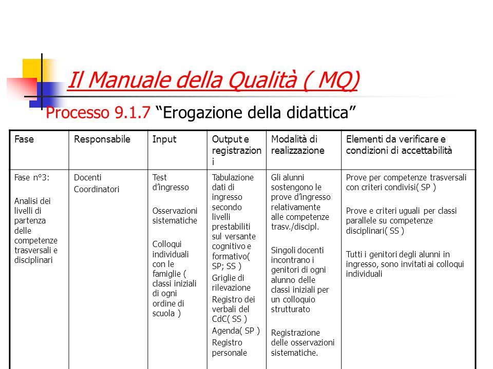 Il Manuale della Qualità ( MQ) Processo 9.1.7 Erogazione della didattica FaseResponsabileInputOutput e registrazion i Modalità di realizzazione Elemen