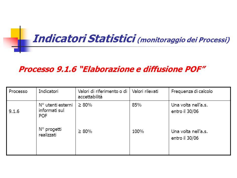 Indicatori Statistici (monitoraggio dei Processi) Processo 9.1.6 Elaborazione e diffusione POF ProcessoIndicatoriValori di riferimento o di accettabilità Valori rilevatiFrequenza di calcolo 9.1.6 N° utenti esterni informati sul POF N° progetti realizzati 80% 85% 100% Una volta nella.s.
