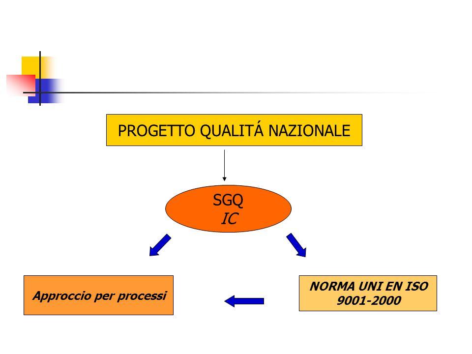 PROGETTO QUALITÁ NAZIONALE SGQ IC Approccio per processi NORMA UNI EN ISO 9001-2000