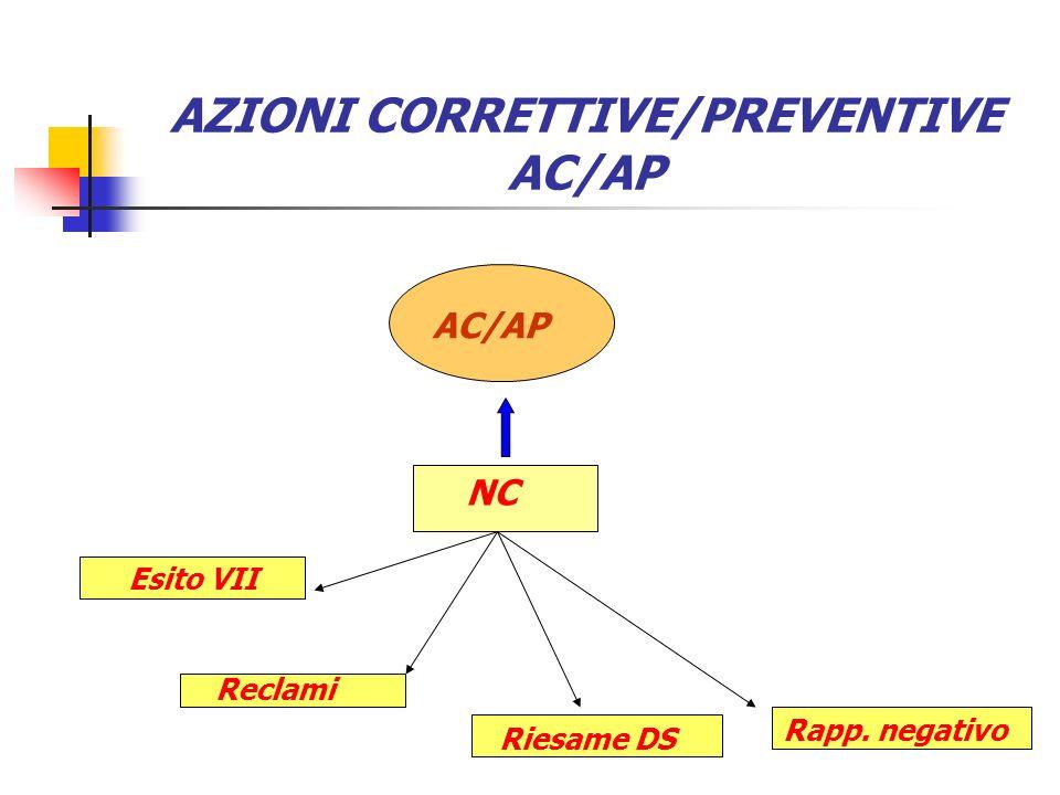 AZIONI CORRETTIVE/PREVENTIVE AC/AP AC/AP NC Esito VII Reclami Riesame DS Rapp. negativo