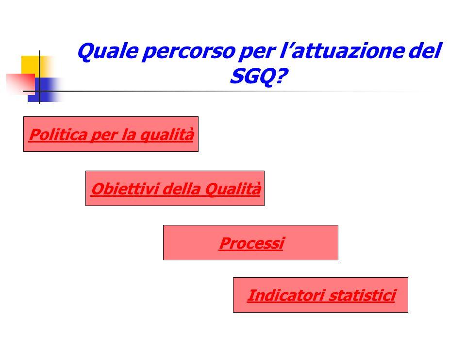 Quale percorso per lattuazione del SGQ? Politica per la qualità Obiettivi della Qualità Processi Indicatori statistici