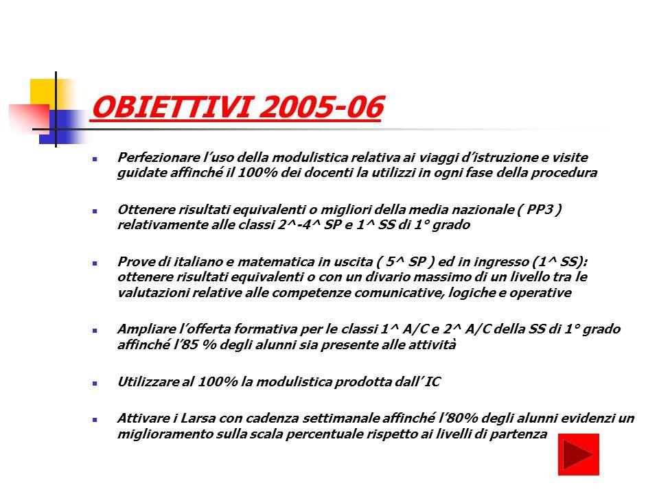 OBIETTIVI 2005-06 Perfezionare luso della modulistica relativa ai viaggi distruzione e visite guidate affinché il 100% dei docenti la utilizzi in ogni