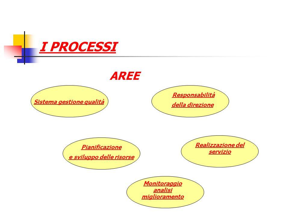 I PROCESSI AREE Sistema gestione qualità Responsabilità della direzione Pianificazione e sviluppo delle risorse Realizzazione del servizio Monitoraggio analisi miglioramento