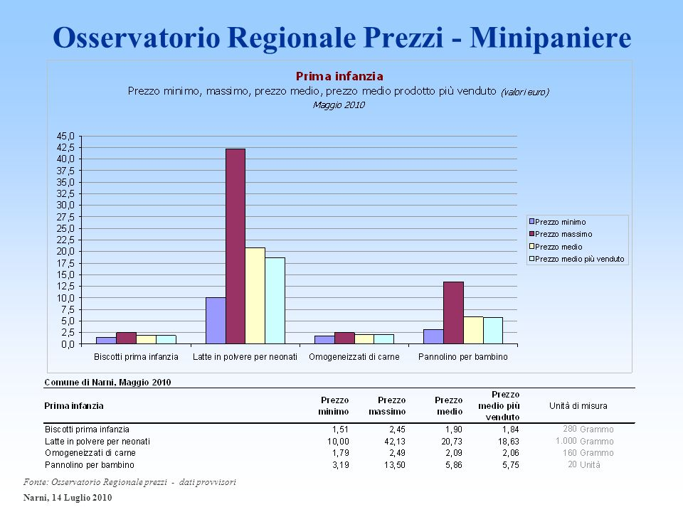 Osservatorio Regionale Prezzi - Minipaniere Fonte: Osservatorio Regionale prezzi - dati provvisori Narni, 14 Luglio 2010