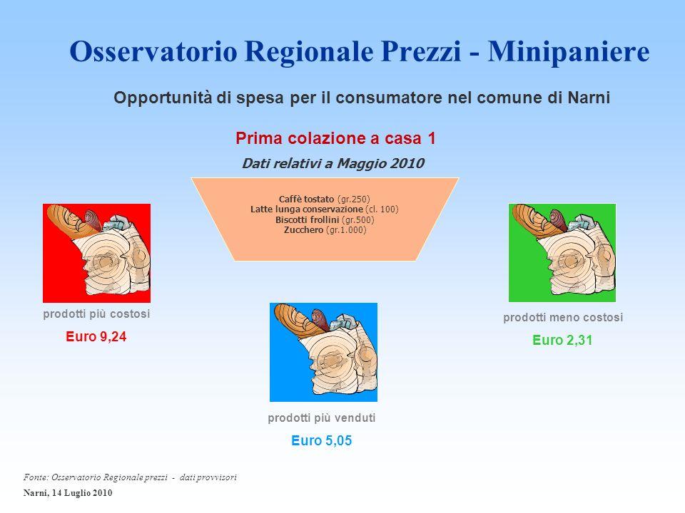 Osservatorio Regionale Prezzi - Minipaniere prodotti più costosi Euro 9,24 Prima colazione a casa 1 Caffè tostato (gr.250) Latte lunga conservazione (cl.
